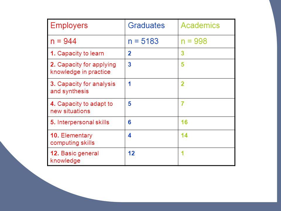 Employers Graduates Academics n = 944 n = 5183 n = 998