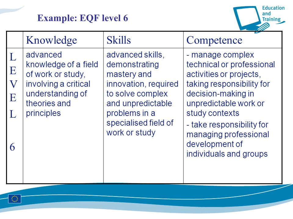 Knowledge Skills Competence LEVE L 6 Example: EQF level 6