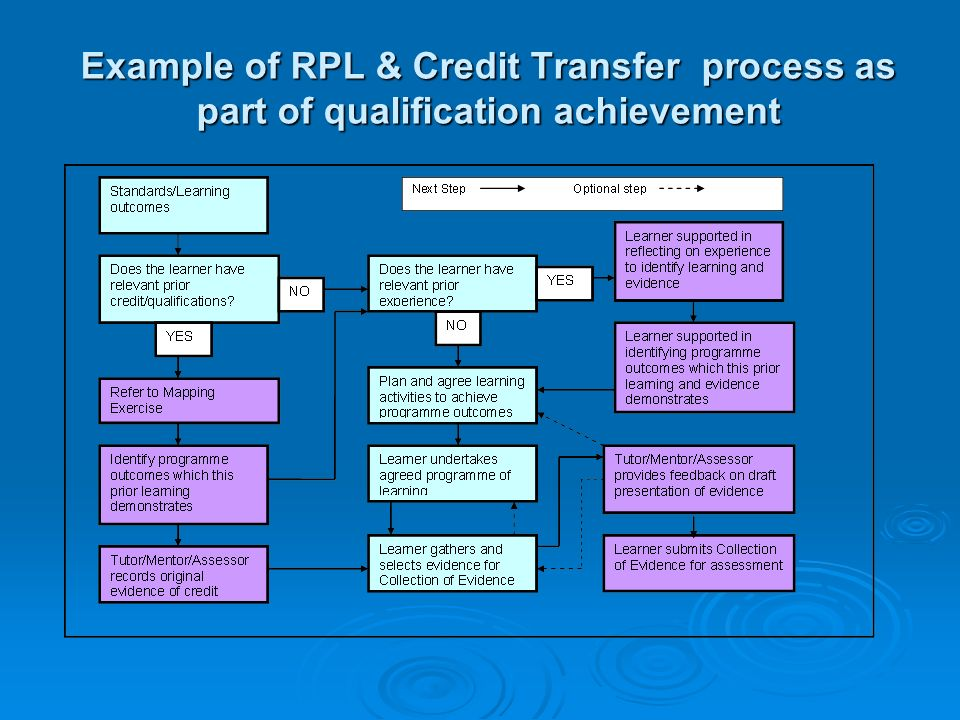 Example of RPL & Credit Transfer process as part of qualification achievement