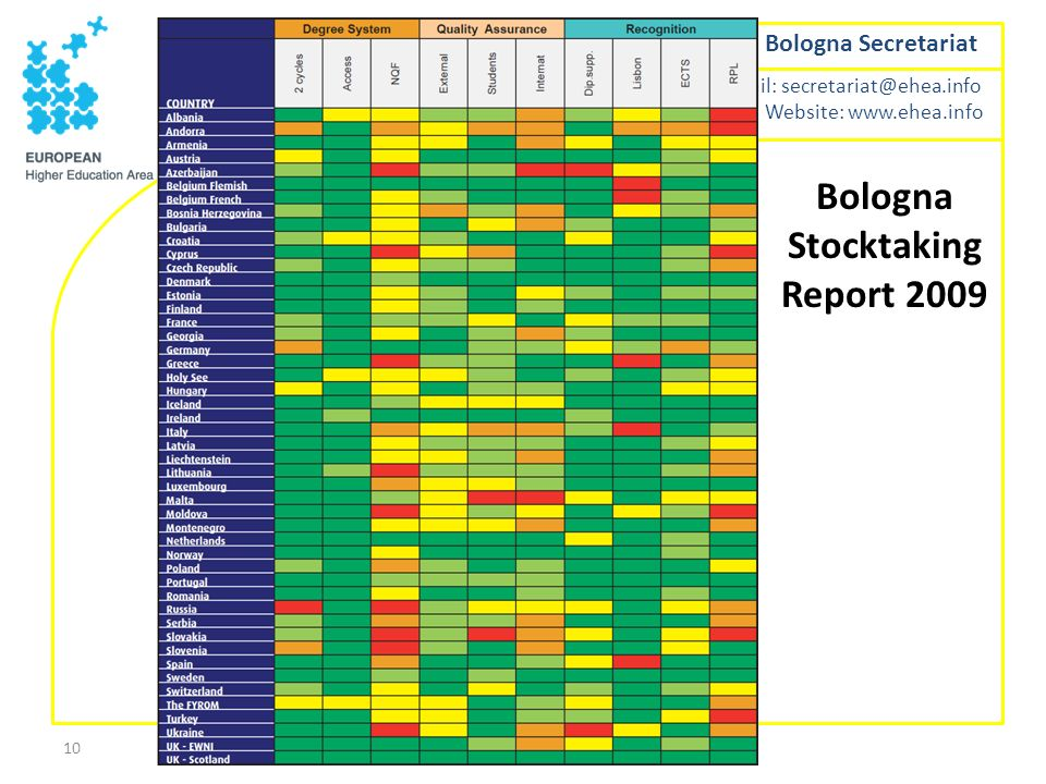 Bologna Stocktaking Report 2009