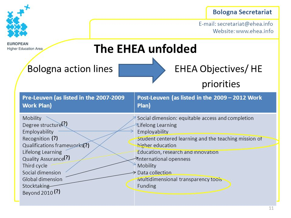 The EHEA unfolded Bologna action lines EHEA Objectives/ HE priorities