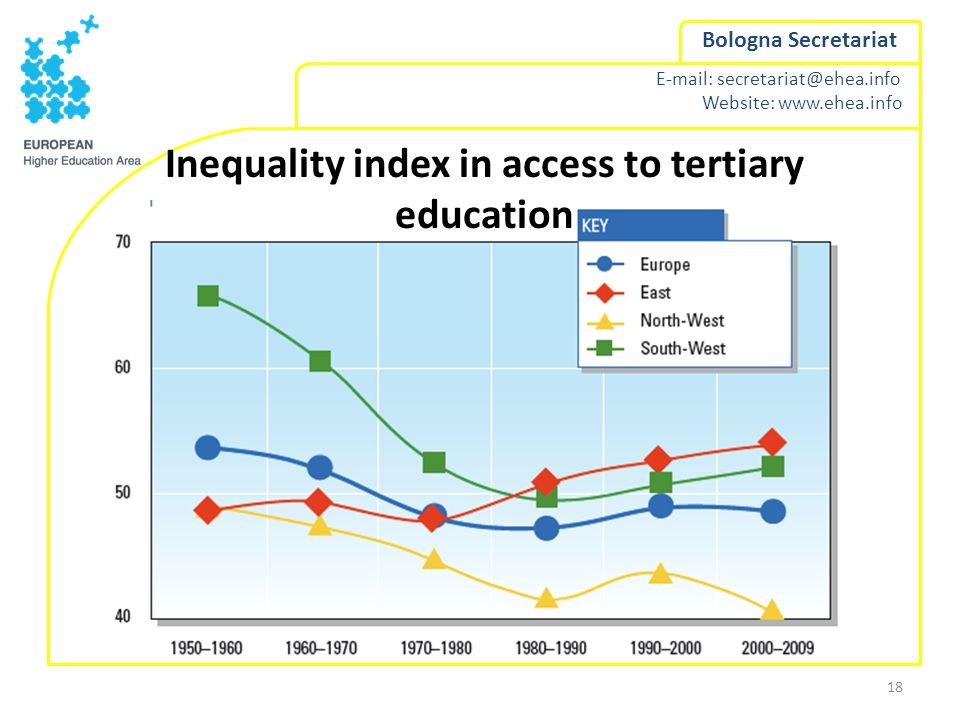 Inequality index in access to tertiary education