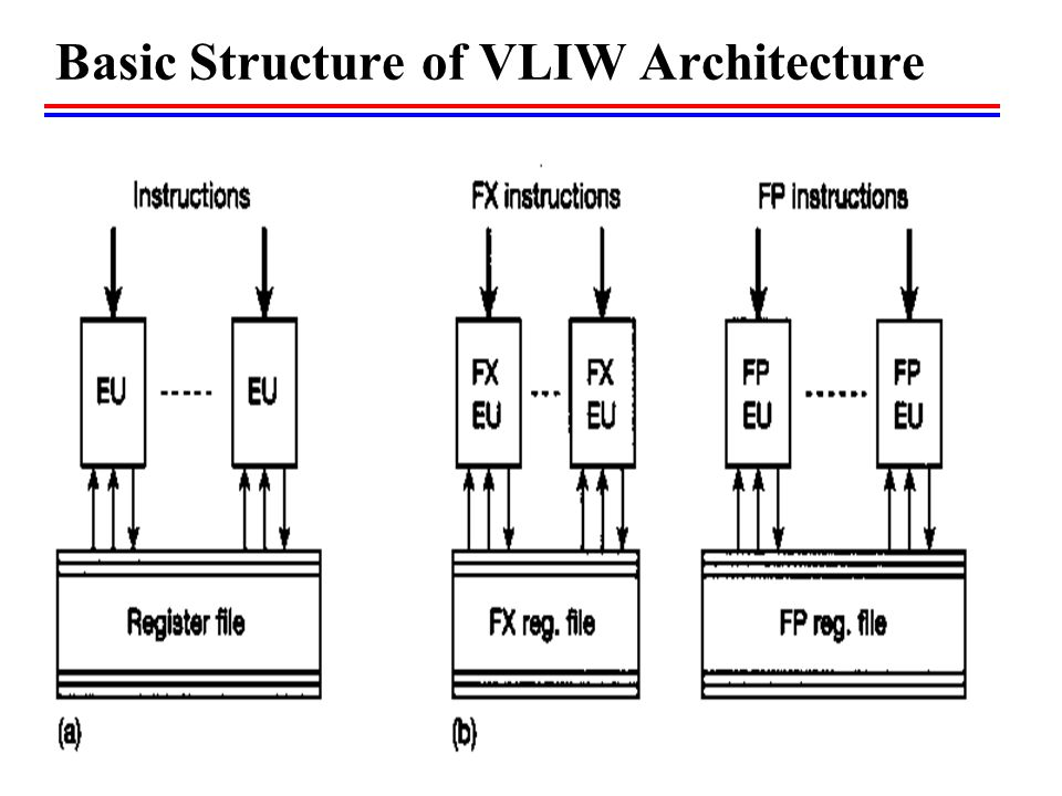 very long instruction word architecture Very large instruction word architectures (vliw processors and trace scheduling) binu mathew {mbinu} @ {csutahedu} 1 what is a vliw processor recent high performance processors have depended on instruction level parallelism (ilp) to.