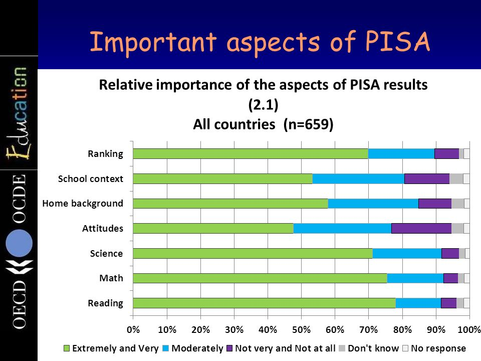 Important aspects of PISA