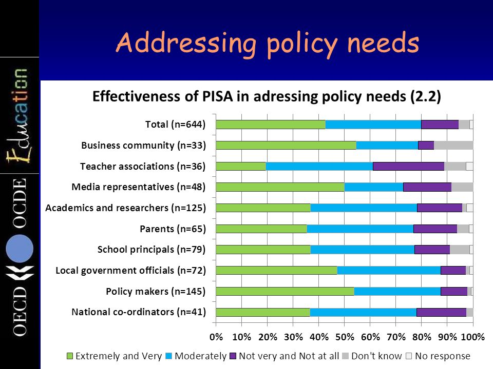 Addressing policy needs