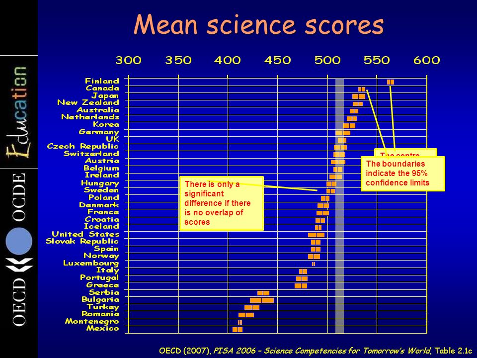 Mean science scores The centre line is the mean