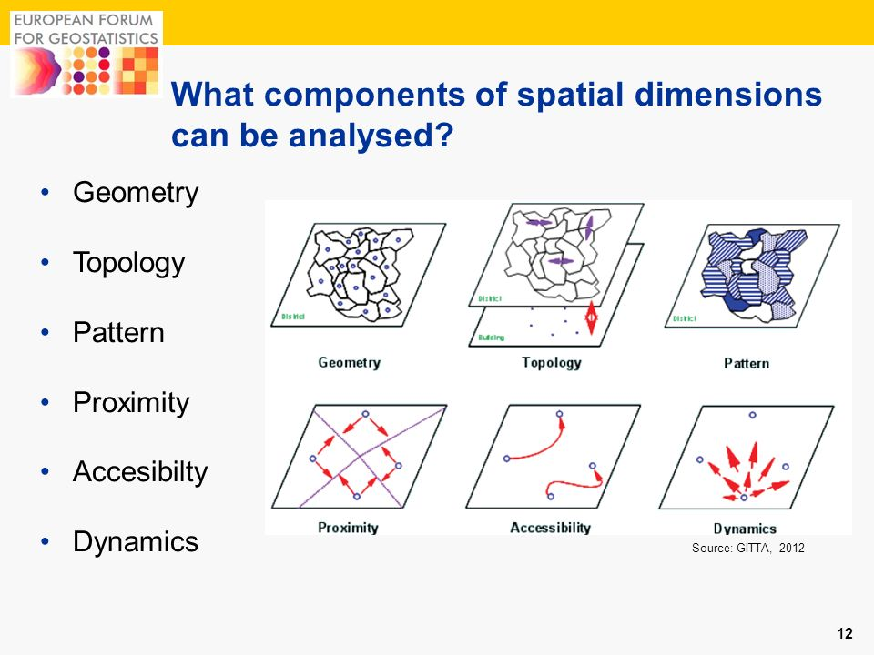 What components of spatial dimensions can be analysed