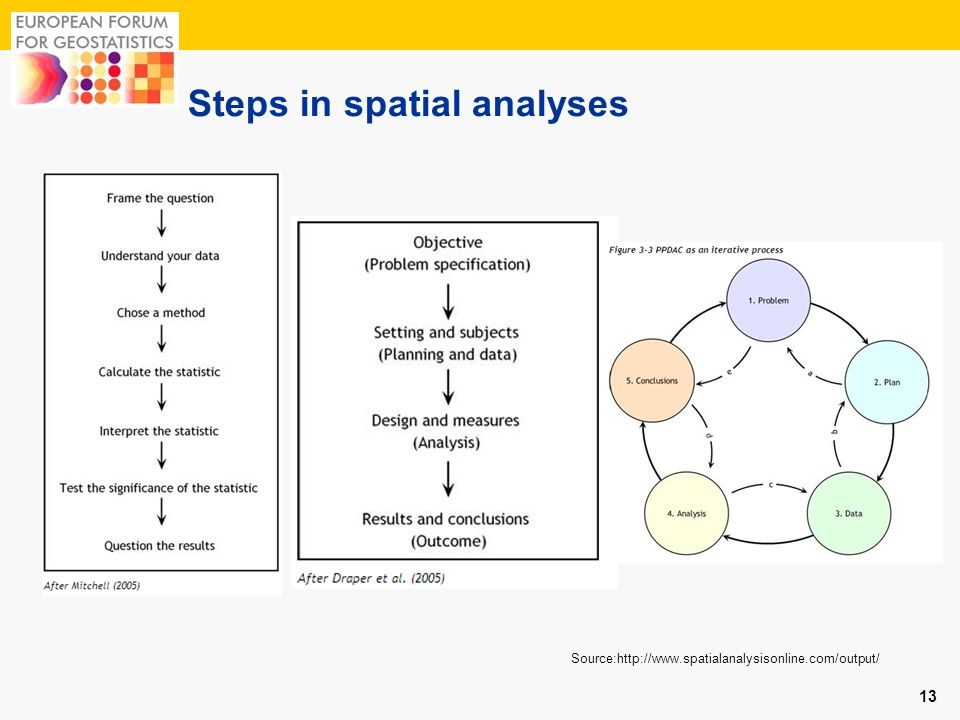 Steps in spatial analyses