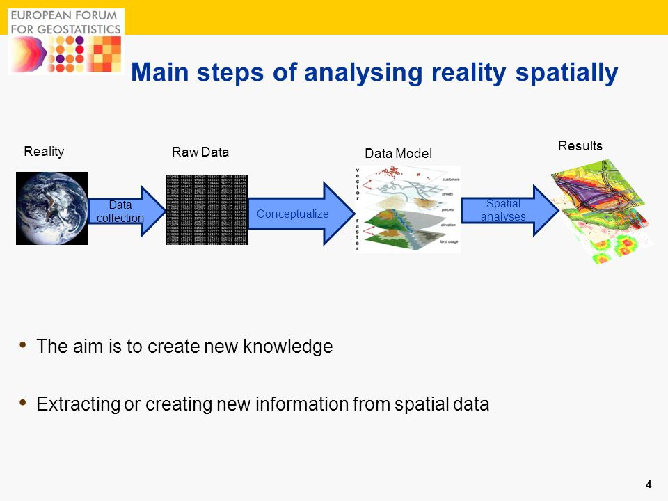 Main steps of analysing reality spatially