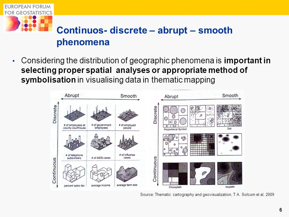 Continuos- discrete – abrupt – smooth phenomena