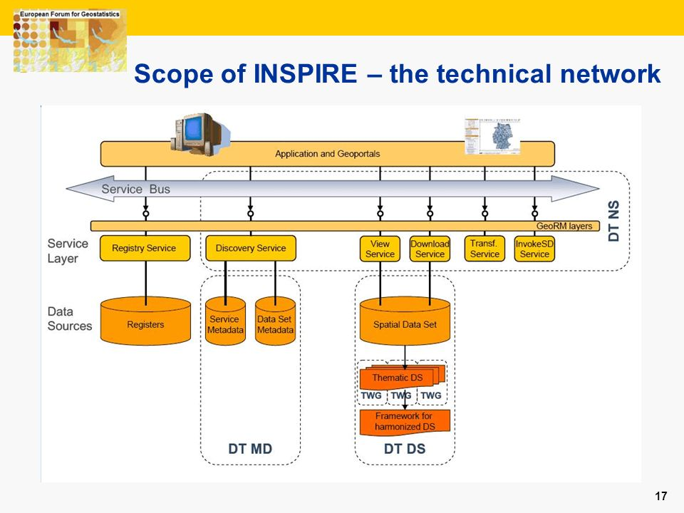 Scope of INSPIRE – the technical network