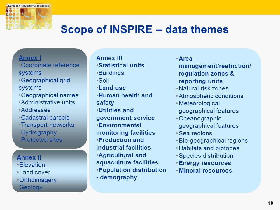 Scope of INSPIRE – data themes