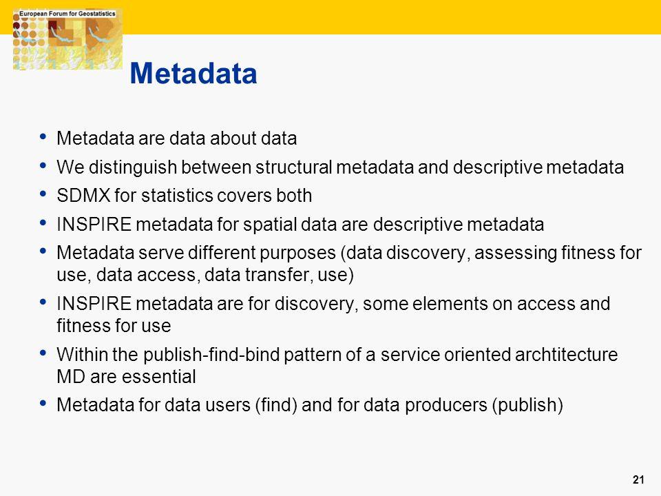 Metadata Metadata are data about data