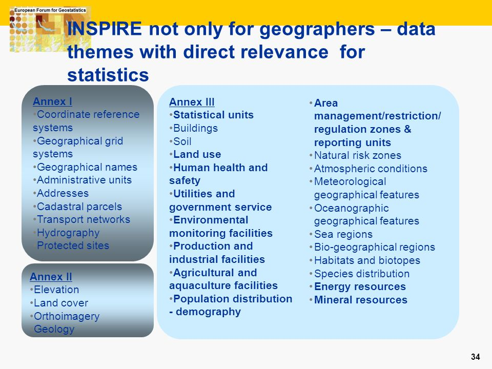 INSPIRE not only for geographers – data themes with direct relevance for statistics