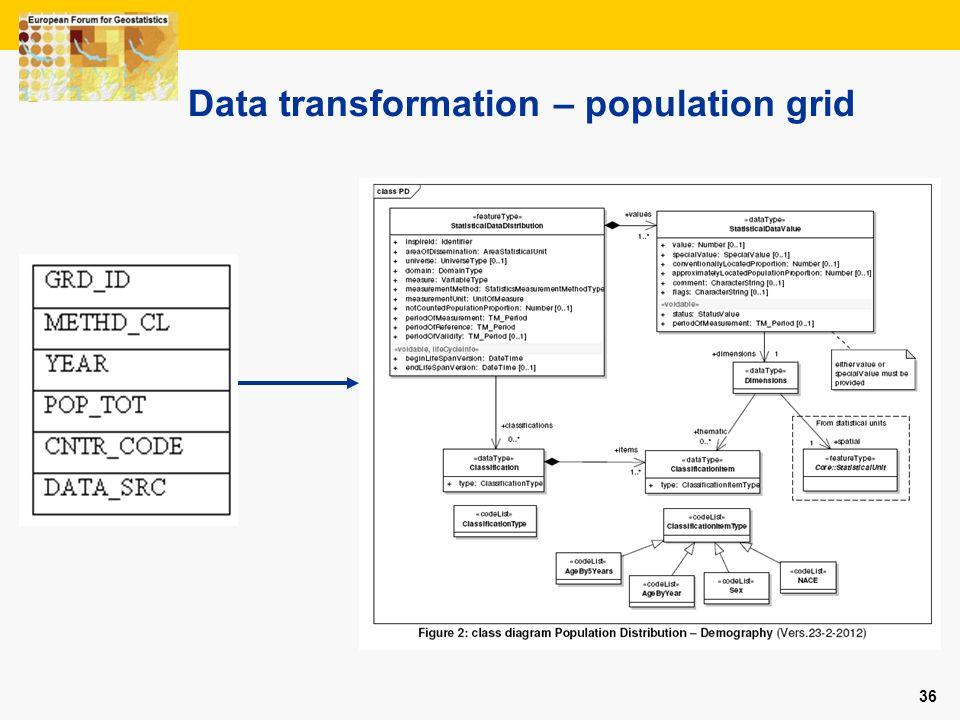 Data transformation – population grid