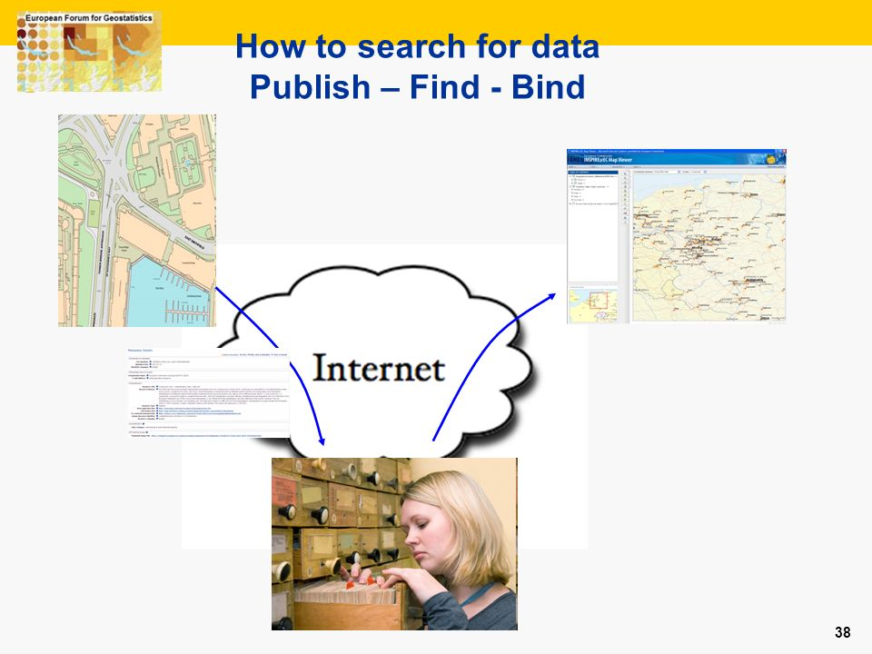 How to search for data Publish – Find - Bind