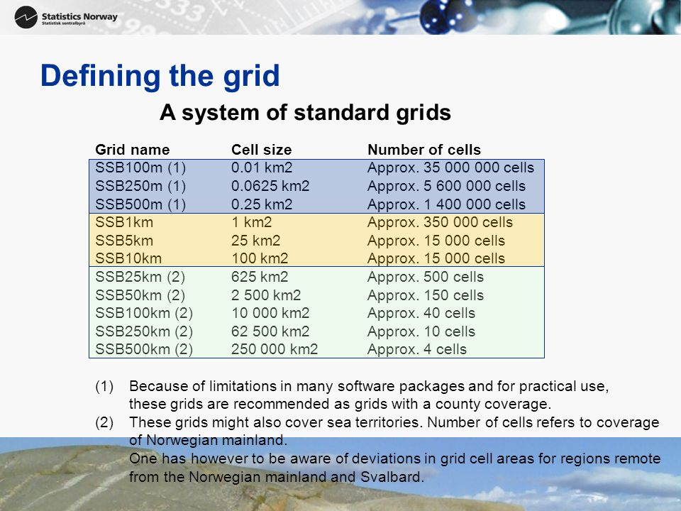 Defining the grid A system of standard grids