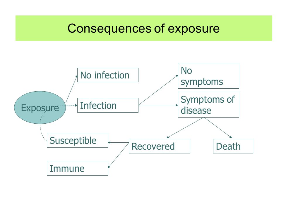 Consequences of exposure