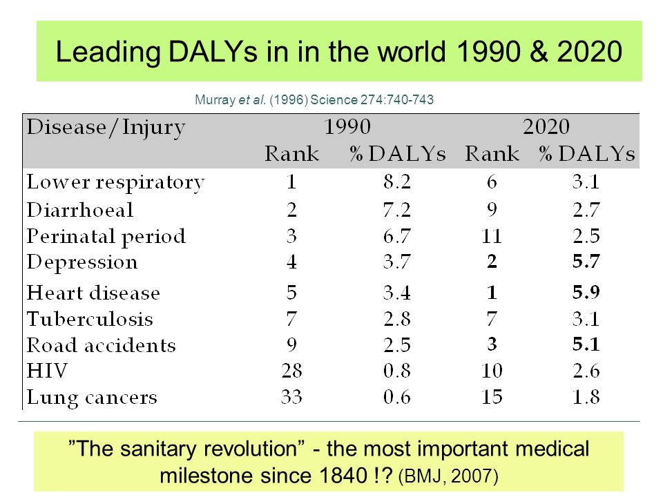 Leading DALYs in in the world 1990 & 2020