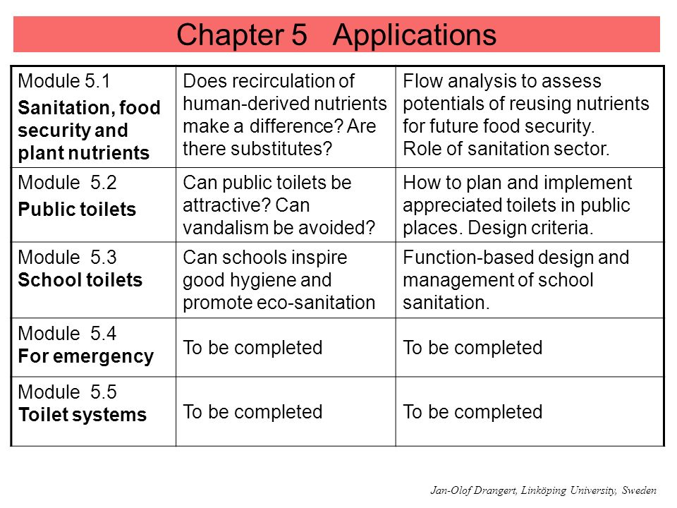 Chapter 5 Applications Module 5.1