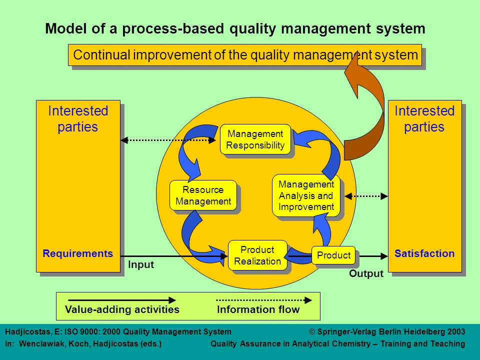4. Quality Management System