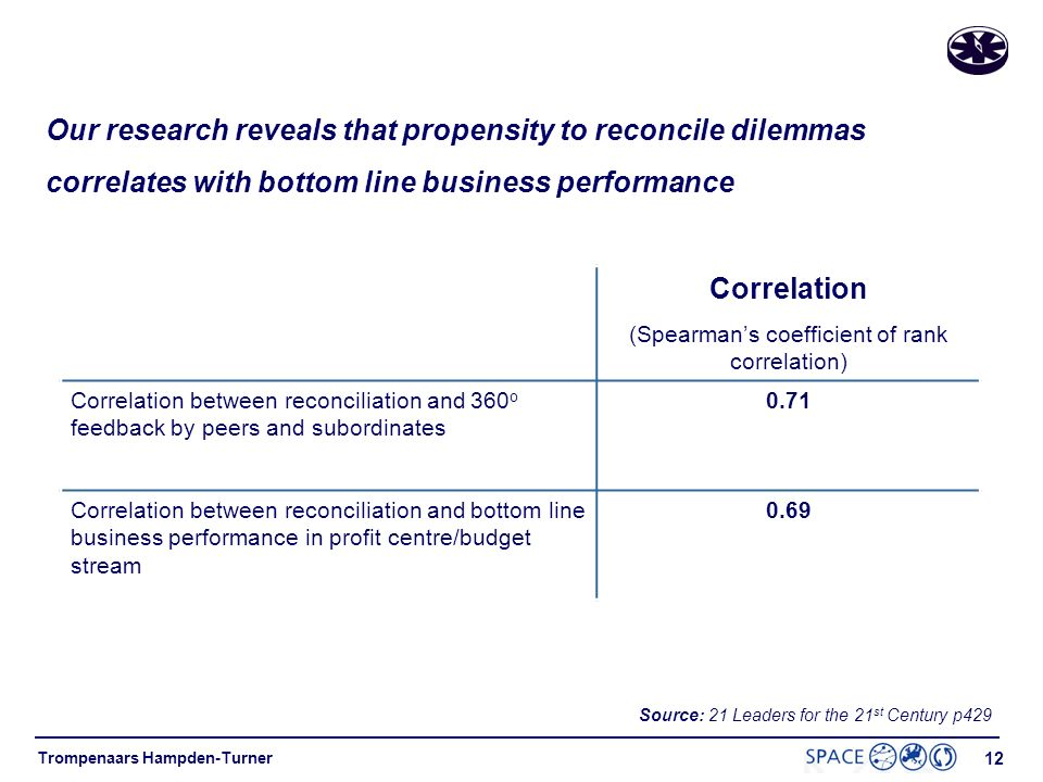 Our research reveals that propensity to reconcile dilemmas correlates with bottom line business performance