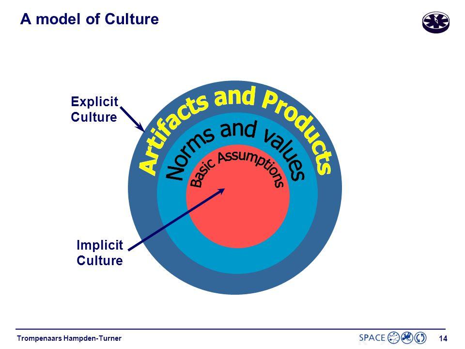 A model of Culture Explicit Culture Implicit Culture