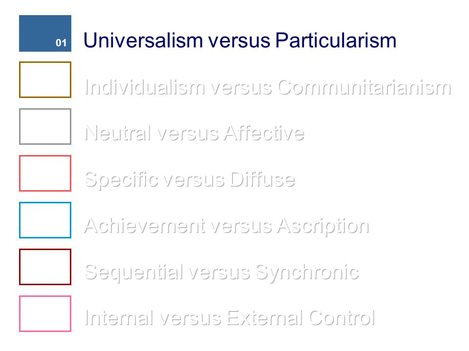 Universalism versus Particularism Individualism versus Communitarianism Neutral versus Affective Specific versus Diffuse Achievement versus Ascription Sequential versus Synchronic Internal versus External Control