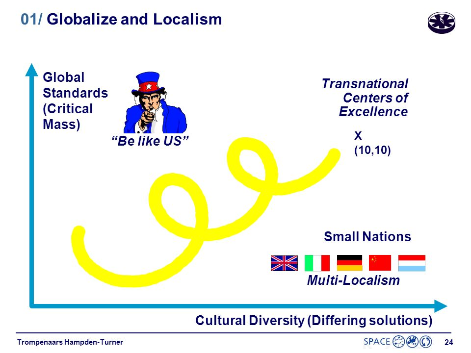 01/ Globalize and Localism