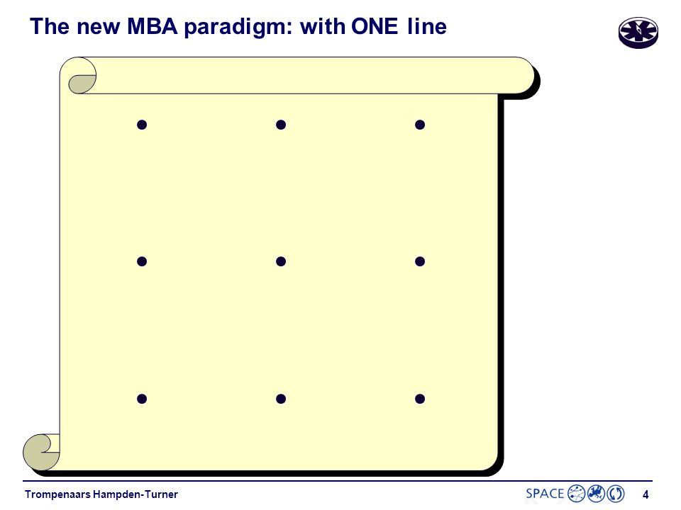 The new MBA paradigm: with ONE line