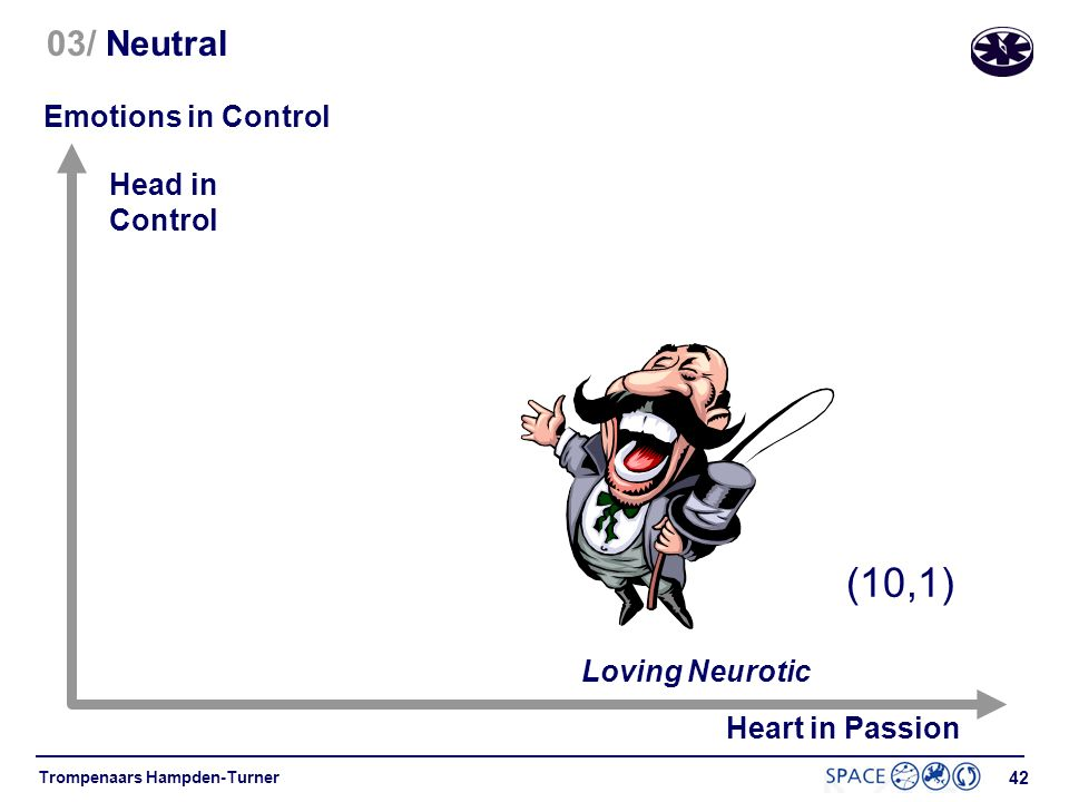 (10,1) 03/ Neutral Emotions in Control Head in Control Loving Neurotic
