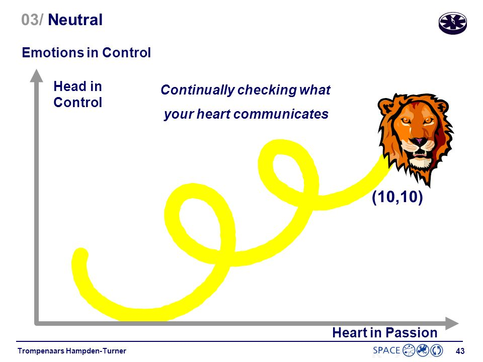 03/ Neutral (10,10) Emotions in Control Head in Control