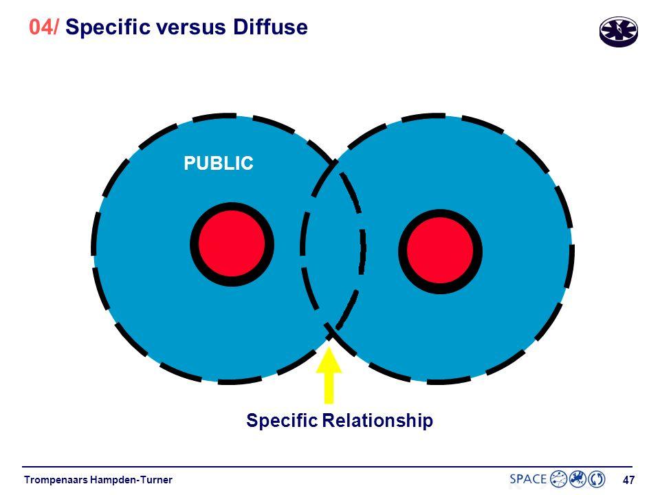 04/ Specific versus Diffuse