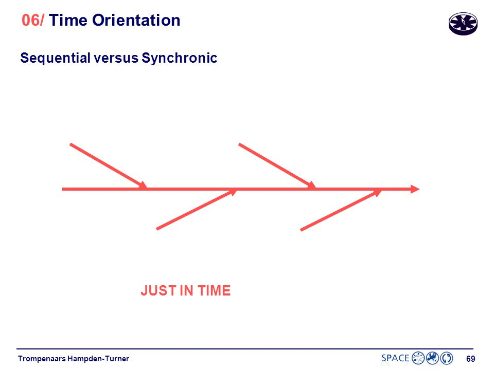 Sequential versus Synchronic