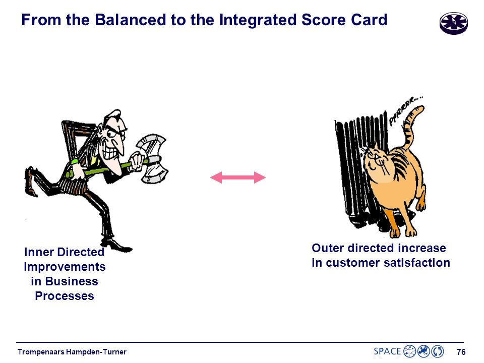 From the Balanced to the Integrated Score Card