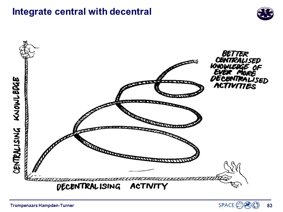 Integrate central with decentral