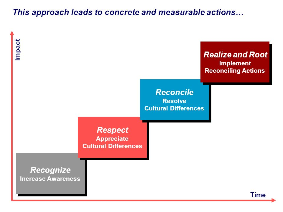 This approach leads to concrete and measurable actions…