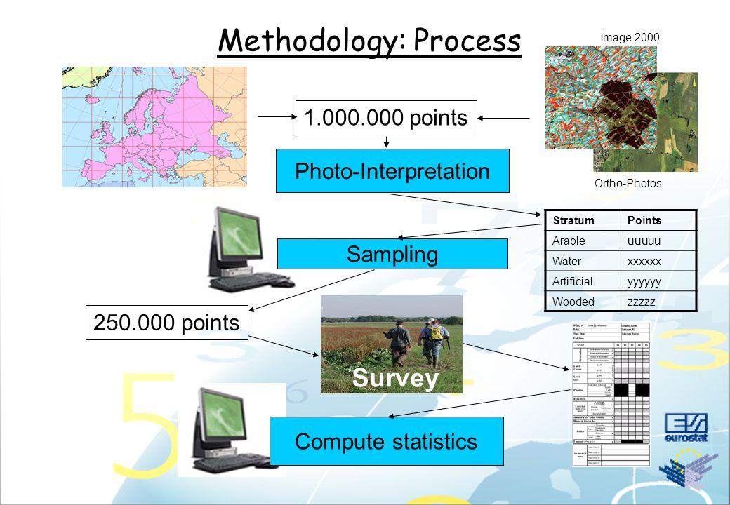 Methodology: Stratification results