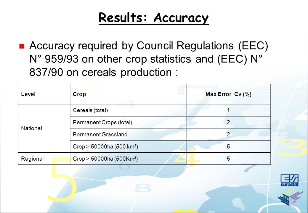 Results: Comparison Stratification/Ground survey CZ