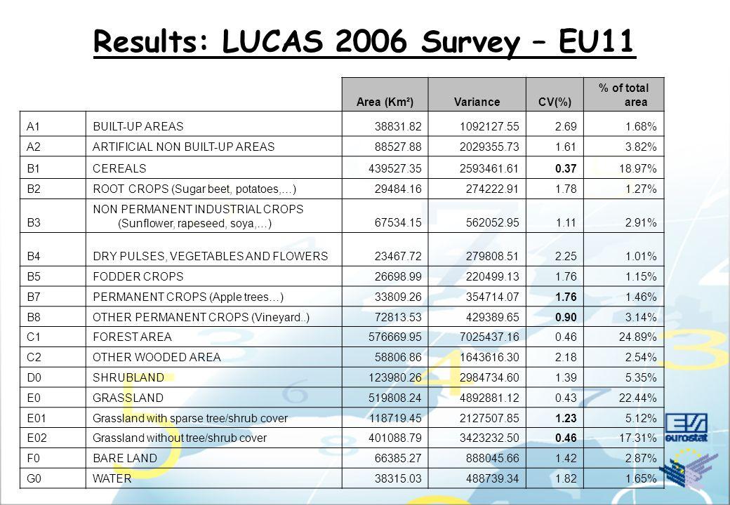Results: LUCAS 2006 Survey – CZ (before QC)
