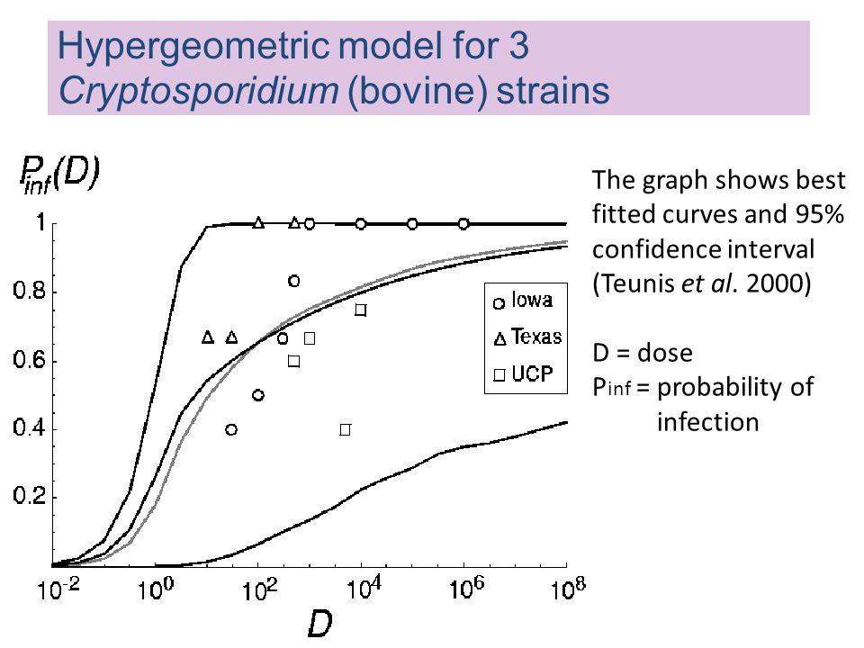 Hypergeometric model for 3 Cryptosporidium (bovine) strains