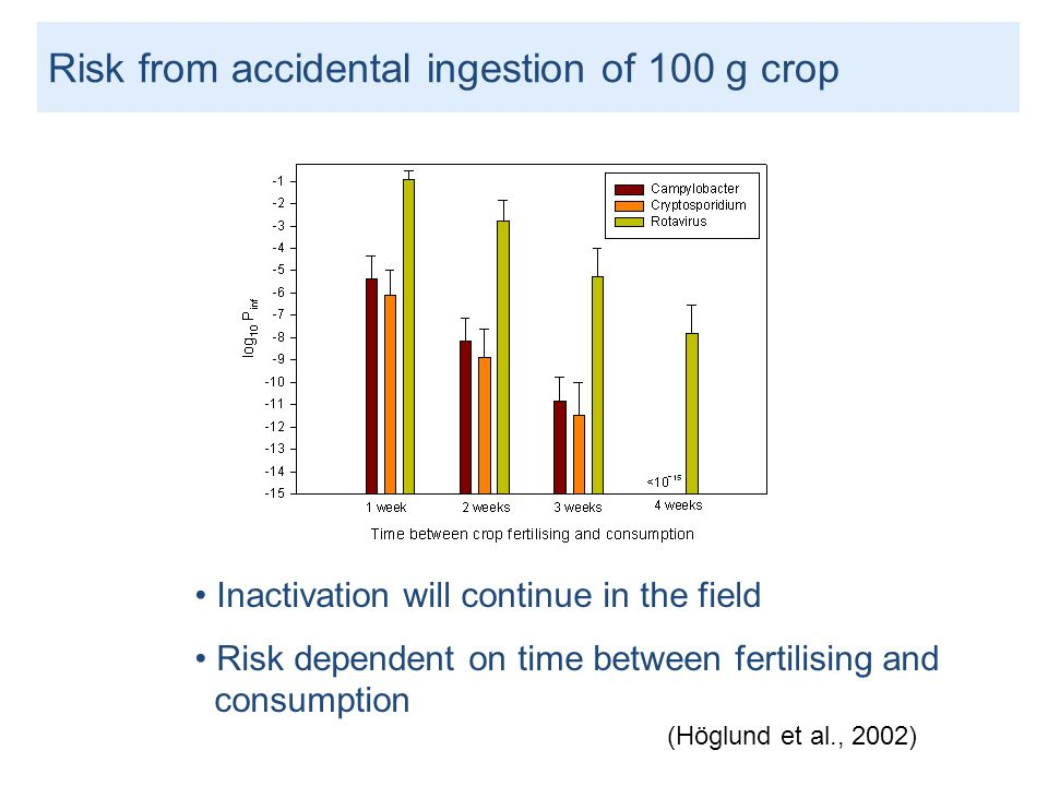 Risk from accidental ingestion of 100 g crop