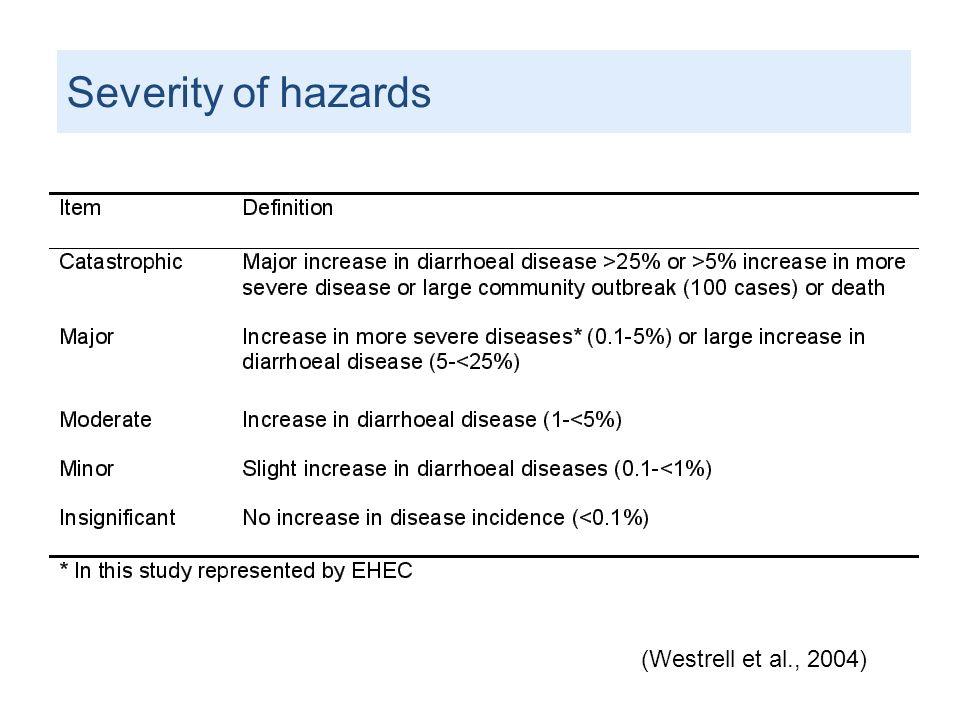 Severity of hazards (Westrell et al., 2004)
