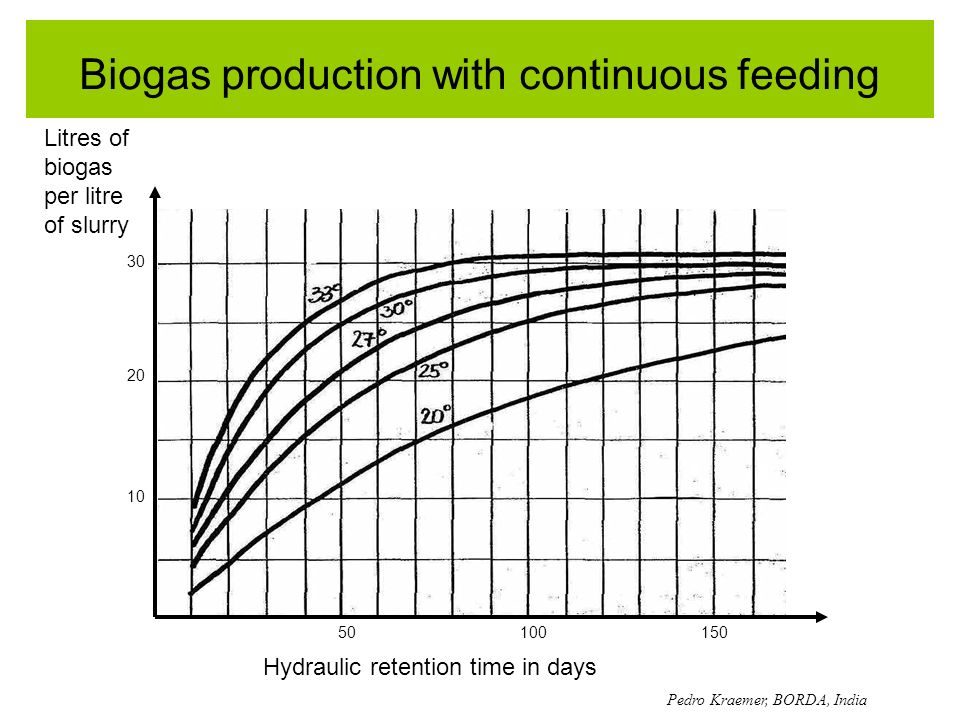 Biogas production with continuous feeding