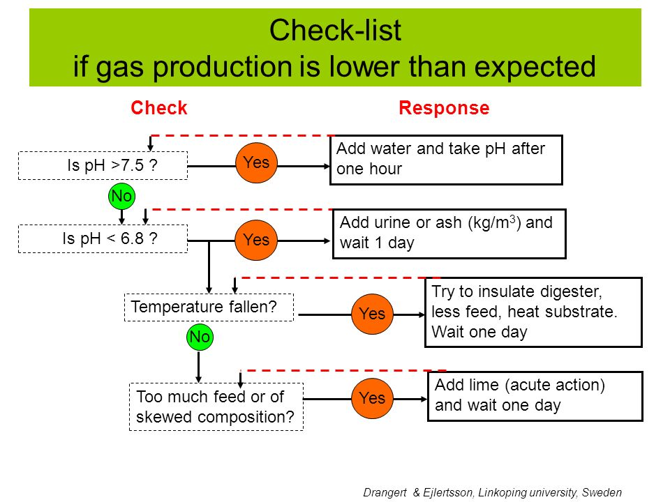 if gas production is lower than expected