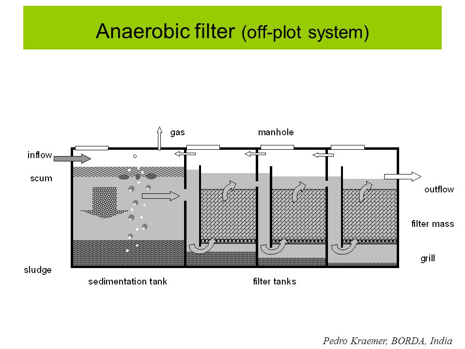 Anaerobic filter (off-plot system)