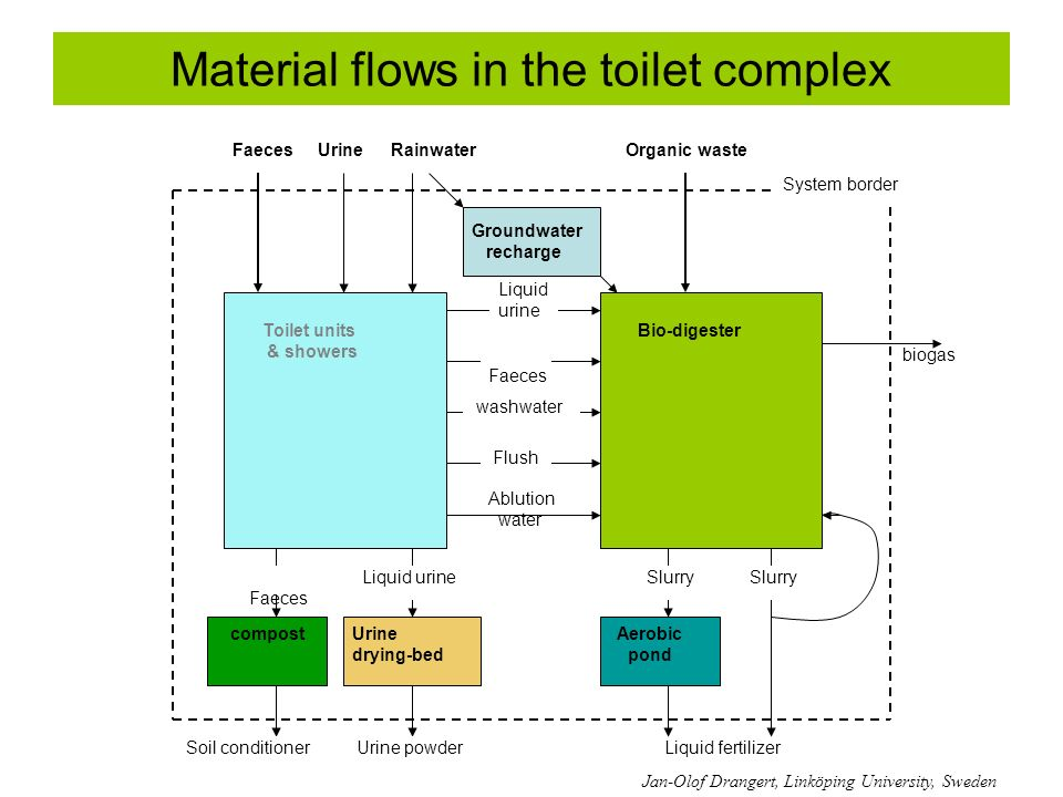 Material flows in the toilet complex