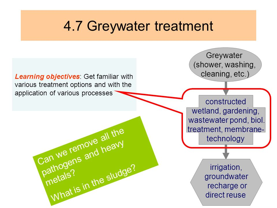 4.7 Greywater treatment constructed wetland, gardening, wastewater pond, biol. treatment, membrane- technology.