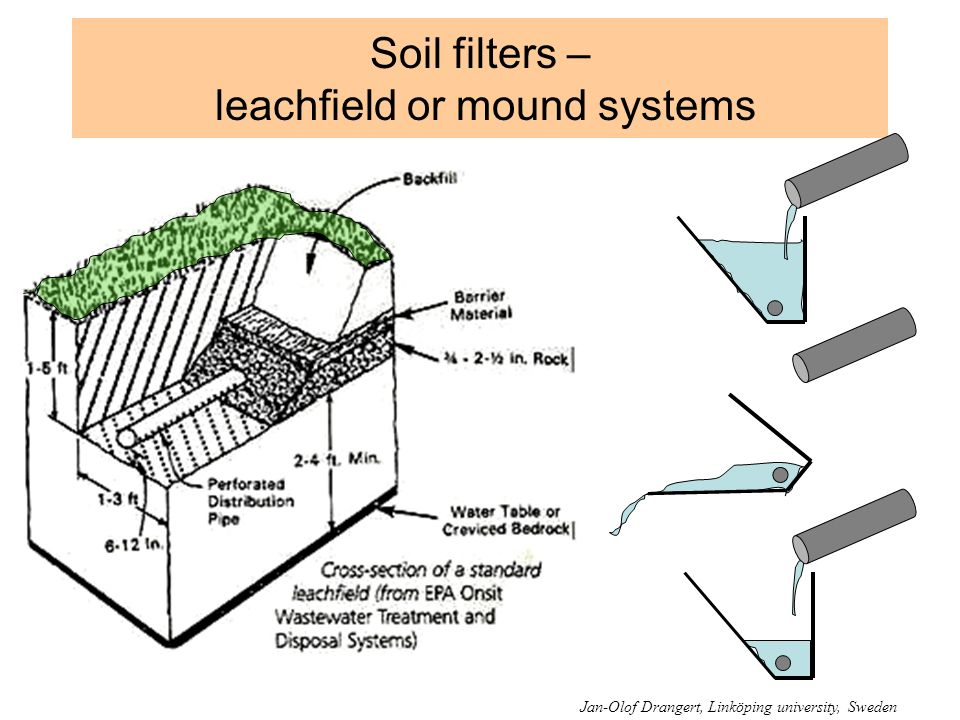 Soil filters – leachfield or mound systems