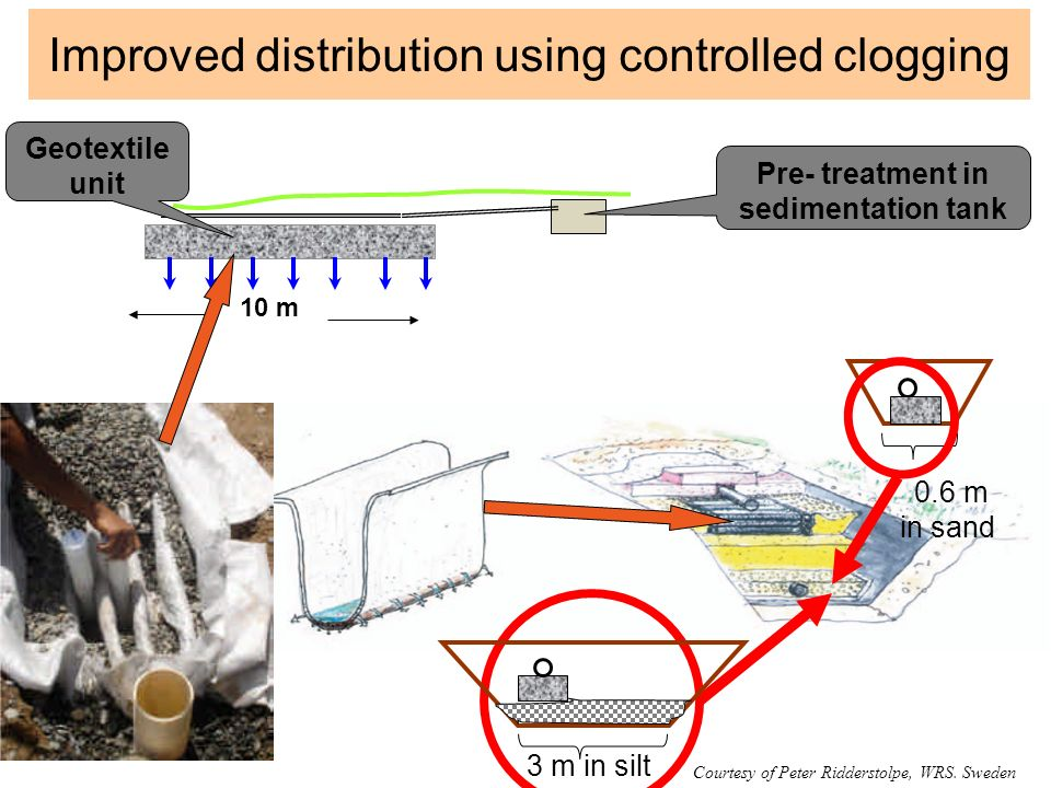 Improved distribution using controlled clogging